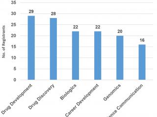 Attendee chart